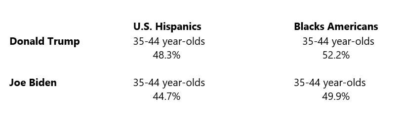 Donald Trump & Joe Biden Latino & Black Voter Metrics
